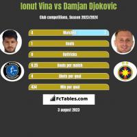Ionut Vina vs Damjan Djokovic h2h player stats