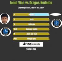 Ionut Vina vs Dragos Nedelcu h2h player stats