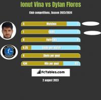 Ionut Vina vs Dylan Flores h2h player stats