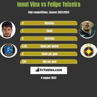 Ionut Vina vs Felipe Teixeira h2h player stats