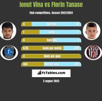 Ionut Vina vs Florin Tanase h2h player stats