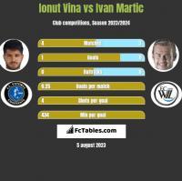 Ionut Vina vs Ivan Martic h2h player stats