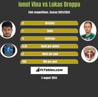 Ionut Vina vs Lukas Droppa h2h player stats