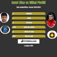 Ionut Vina vs Mihai Pintilii h2h player stats