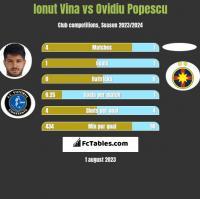 Ionut Vina vs Ovidiu Popescu h2h player stats