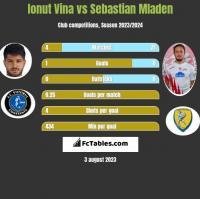 Ionut Vina vs Sebastian Mladen h2h player stats