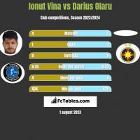 Ionut Vina vs Darius Olaru h2h player stats