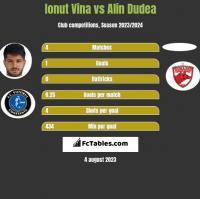 Ionut Vina vs Alin Dudea h2h player stats