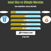Ionut Vina vs Olimpiu Morutan h2h player stats