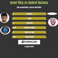 Ionut Vina vs Andrei Burlacu h2h player stats