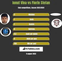 Ionut Vina vs Florin Stefan h2h player stats