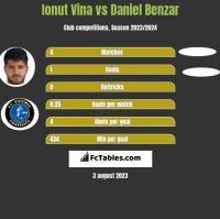 Ionut Vina vs Daniel Benzar h2h player stats