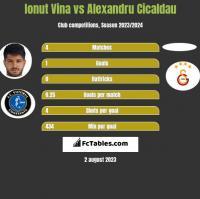 Ionut Vina vs Alexandru Cicaldau h2h player stats