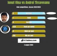 Ionut Vina vs Andrei Tircoveanu h2h player stats