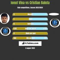 Ionut Vina vs Cristian Baluta h2h player stats