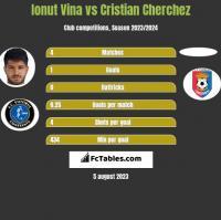 Ionut Vina vs Cristian Cherchez h2h player stats