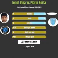 Ionut Vina vs Florin Borta h2h player stats