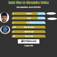 Ionut Vina vs Alexandru Stoica h2h player stats