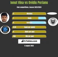 Ionut Vina vs Ovidiu Perianu h2h player stats