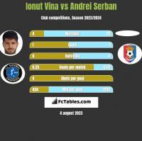 Ionut Vina vs Andrei Serban h2h player stats