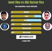 Ionut Vina vs Alin Razvan Fica h2h player stats