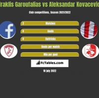 Iraklis Garoufalias vs Aleksandar Kovacevic h2h player stats
