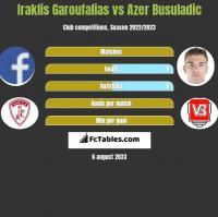Iraklis Garoufalias vs Azer Busuladic h2h player stats