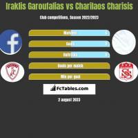 Iraklis Garoufalias vs Charilaos Charisis h2h player stats