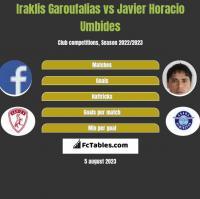 Iraklis Garoufalias vs Javier Horacio Umbides h2h player stats