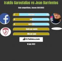Iraklis Garoufalias vs Jean Barrientos h2h player stats