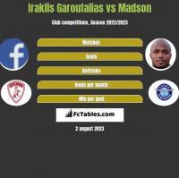 Iraklis Garoufalias vs Madson h2h player stats