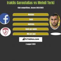 Iraklis Garoufalias vs Mehdi Terki h2h player stats