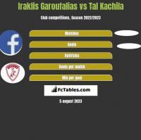 Iraklis Garoufalias vs Tal Kachila h2h player stats