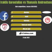 Iraklis Garoufalias vs Thanasis Androutsos h2h player stats