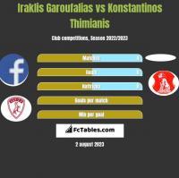 Iraklis Garoufalias vs Konstantinos Thimianis h2h player stats