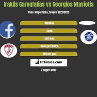 Iraklis Garoufalias vs Georgios Ntaviotis h2h player stats