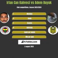 Irfan Can Kahveci vs Adem Buyuk h2h player stats