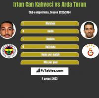 Irfan Can Kahveci vs Arda Turan h2h player stats