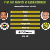 Irfan Can Kahveci vs Aydin Karabulut h2h player stats