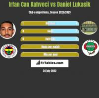 Irfan Can Kahveci vs Daniel Łukasik h2h player stats