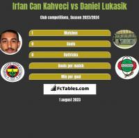 Irfan Can Kahveci vs Daniel Lukasik h2h player stats