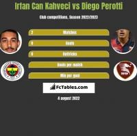 Irfan Can Kahveci vs Diego Perotti h2h player stats