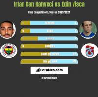 Irfan Can Kahveci vs Edin Visća h2h player stats