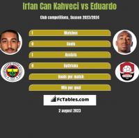 Irfan Can Kahveci vs Eduardo h2h player stats