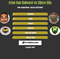 Irfan Can Kahveci vs Eljero Elia h2h player stats