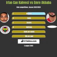 Irfan Can Kahveci vs Emre Akbaba h2h player stats