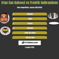 Irfan Can Kahveci vs Fredrik Gulbrandsen h2h player stats