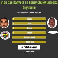 Irfan Can Kahveci vs Henry Chukwuemeka Onyekuru h2h player stats