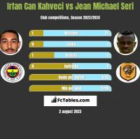 Irfan Can Kahveci vs Jean Michael Seri h2h player stats