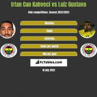Irfan Can Kahveci vs Luiz Gustavo h2h player stats